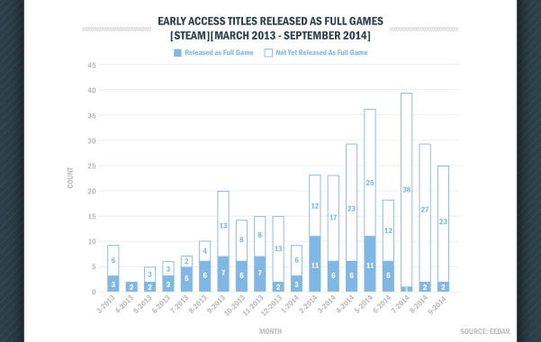 early-access-popularity-growing-but-only-25-percent-have-released-as-a-full-game-141591818201